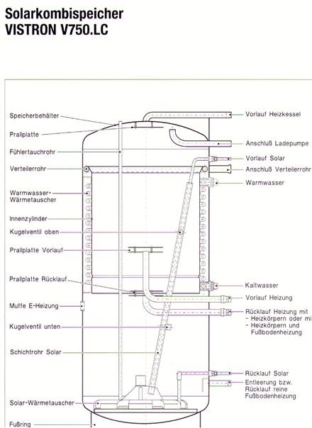 solarspeicher qualit tskriterien und berblick ber die. Black Bedroom Furniture Sets. Home Design Ideas
